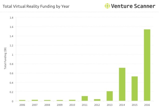 vr-funding-over-time