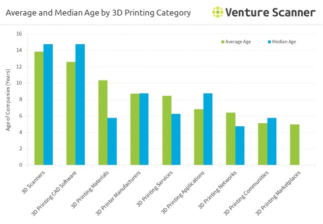 3d-printing-average-age-median-age