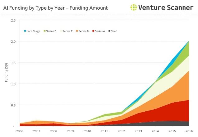 Artificial Intelligence Funding Type - Amount