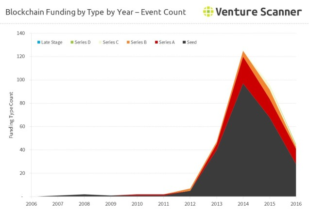 bitcoin-blockchain-funding-by-type-count