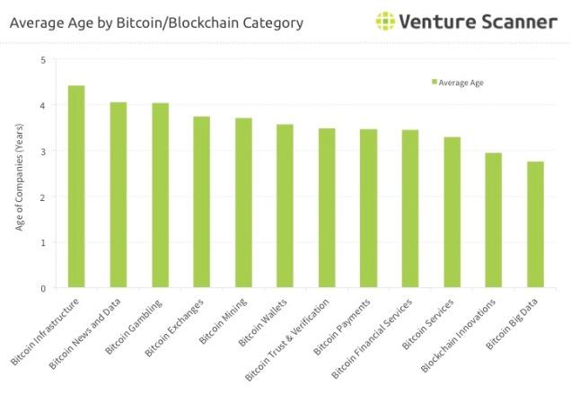 Blockchain Startup Average Age
