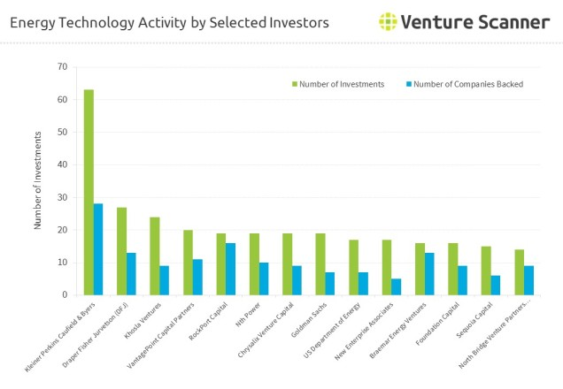 energy-technology-investor-activity