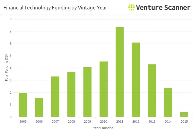 financial-technology-funding-by-vintage-year