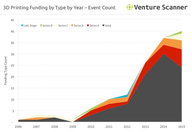 funding-by-type-count