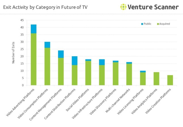 Exit Activity by Category in Future of TV