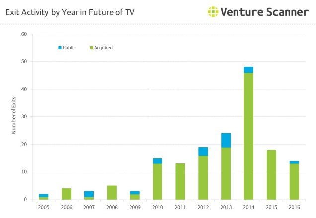 future-of-tv-online-videos-exits-by-year