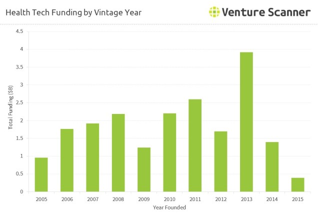 health-tech-funding-vintage-year