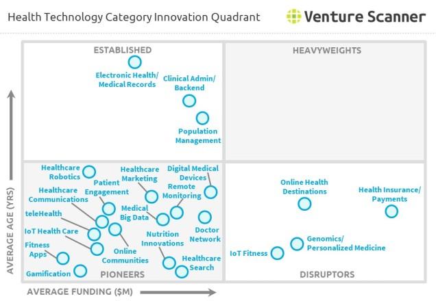 healthtech-quadrant-graph