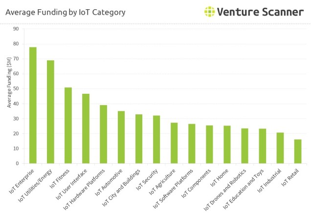 internet-of-things-average-funding-iot