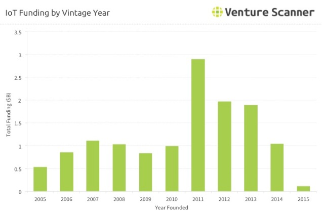 iot-startup-funding-by-vintage-year