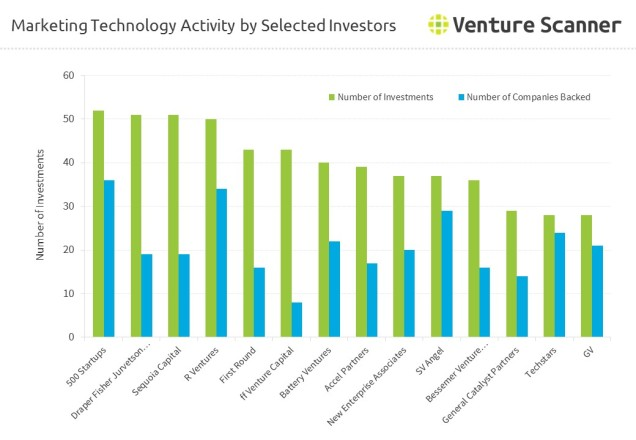 marketing-technology-investors