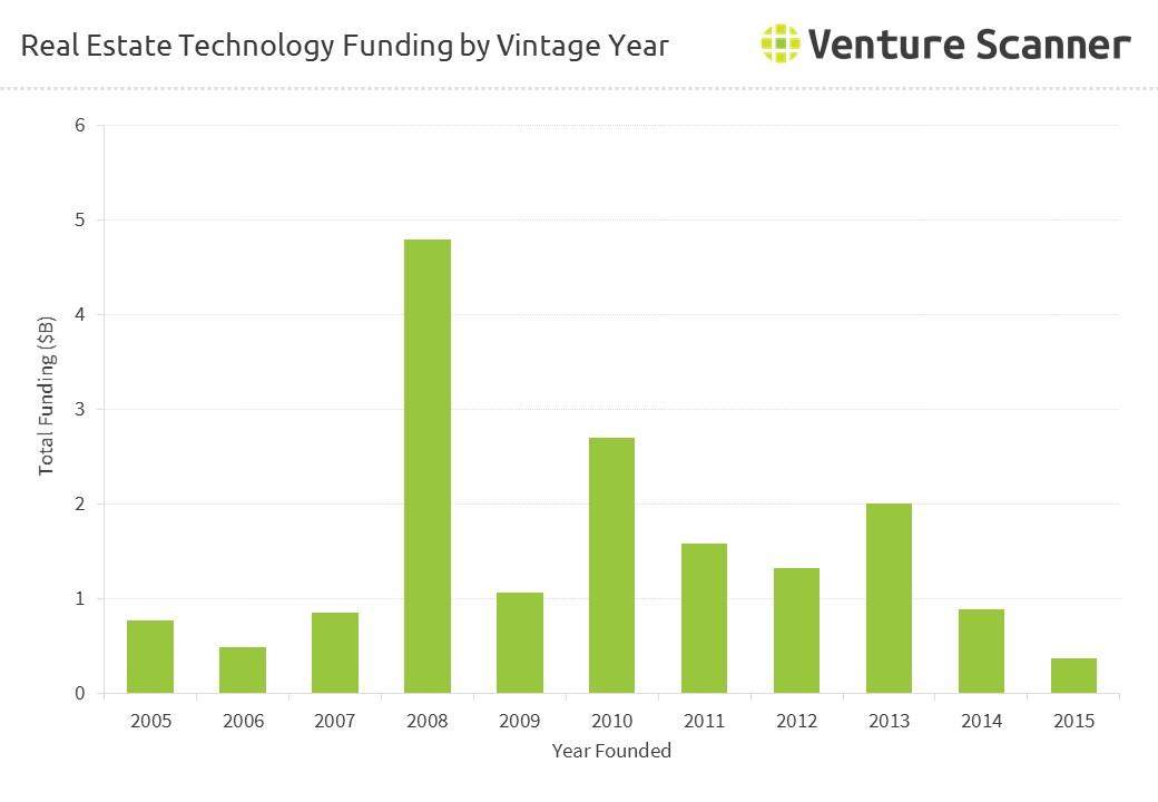 Real Estate Technology : Real estate technology funding trends q