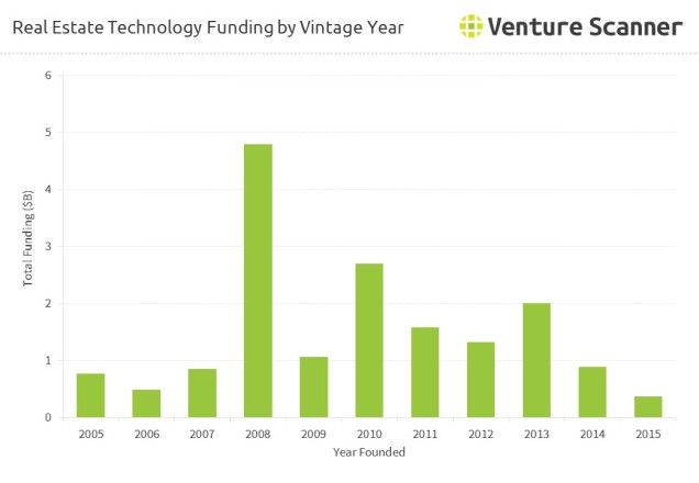 real-estate-tech-funding-by-vintage-year