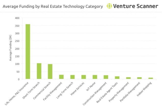Real Estate Technology Average Funding by Category