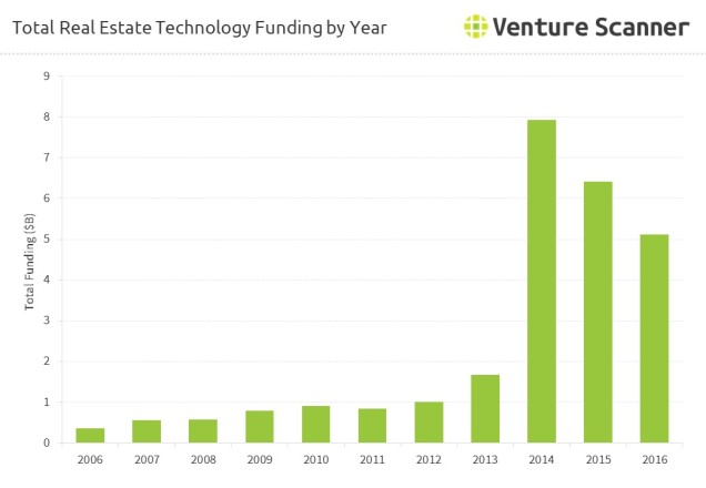 real-estate-total-funding-by-year