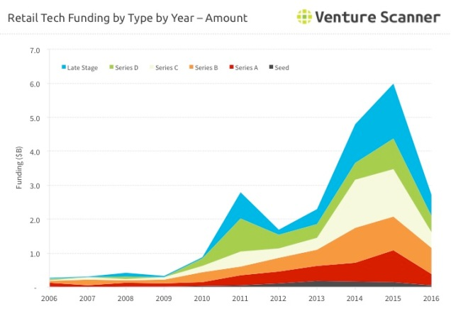 Retail Technology Funding by Type by Year  - Amount