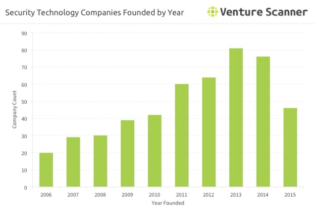 Security Tech Startups Founded by Year
