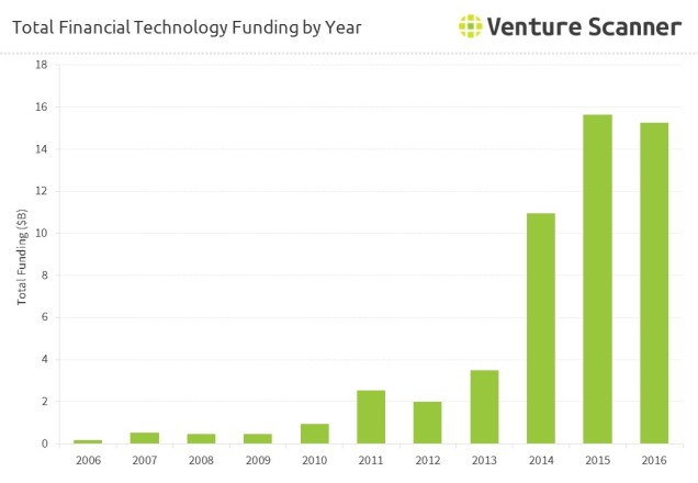 top-financial-technology-funding-by-year