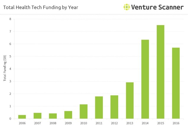 total-health-tech-funding-by-year