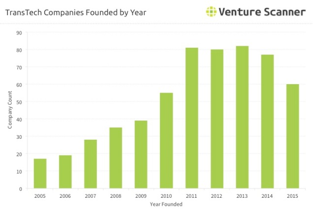 transportation-tech-companies-founded-by-year