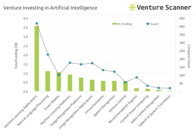 venture-investing-in-artificial-intelligence-ai
