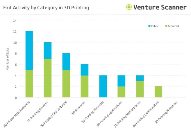 3D Printing Exit Activity by Category