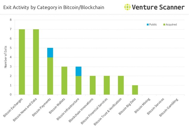 Exit Activity by Category in Bitcoin/Blockchain