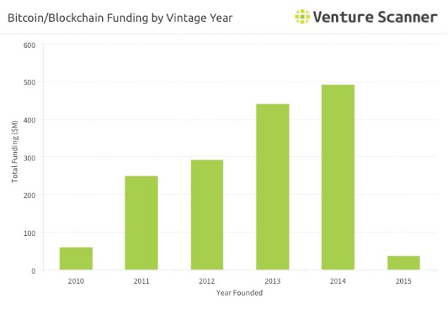 bitcoin-vintage-funding