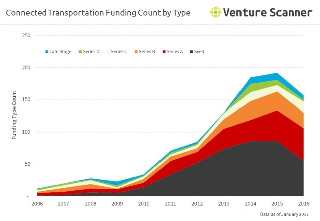 Connected Transportation Funding Count by Type
