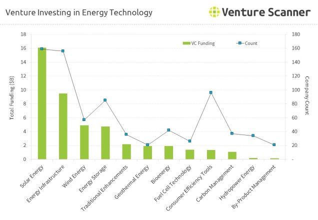energy-technology-venture-investing