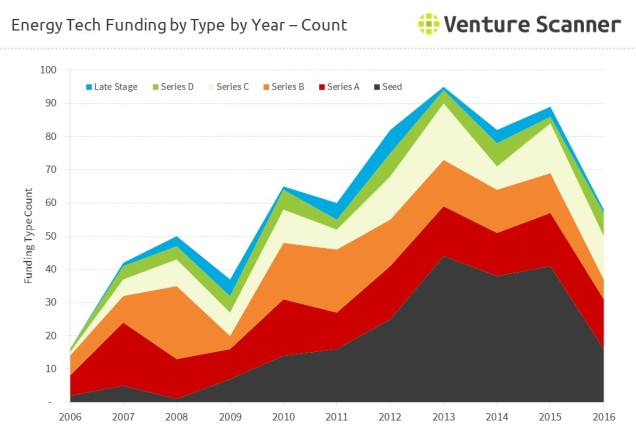 energy-type-funding-count-by-type