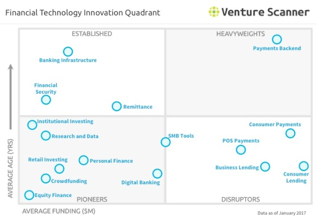Venture Scanner Financial Technology Innovation Quadrant