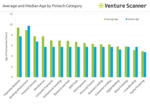 fintech-average-median-age