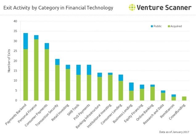 fintech-exits-by-category