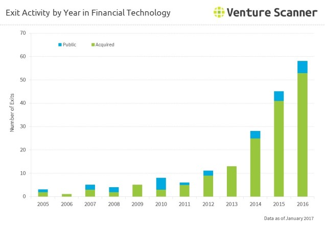 fintech-exits-by-year