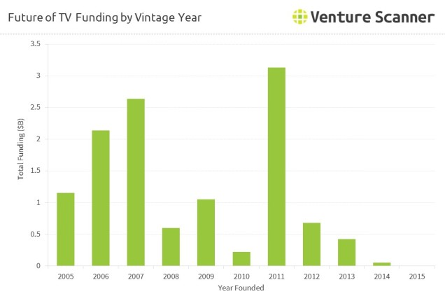 future-of-tv-online-video-funding-by-vintage-year