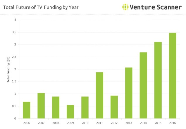 future-of-tv-online-video-funding-by-year