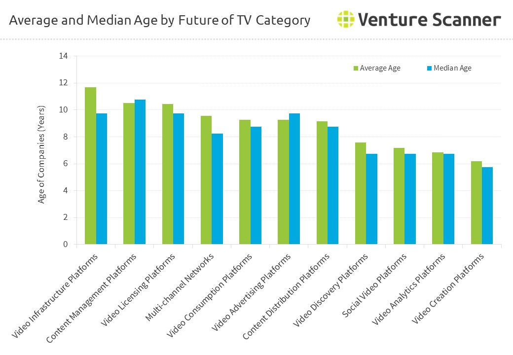 Average and Median Age by Future of TV Category – Q1 2017 – Venture