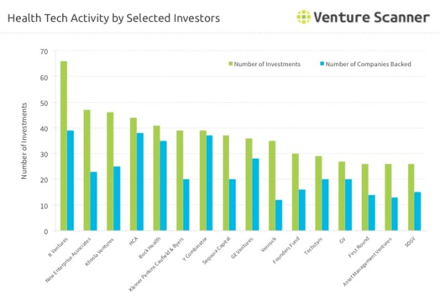 Health Technology Activity by Selected Investors