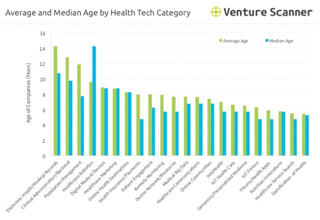 Health Technology Startup Average and Median Age