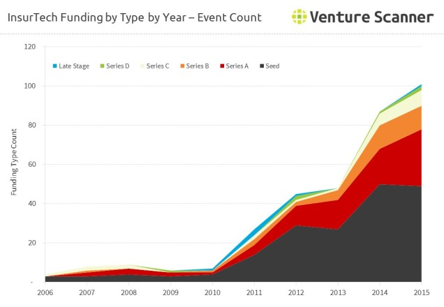 InsurTech Funding by Type by Year- Event