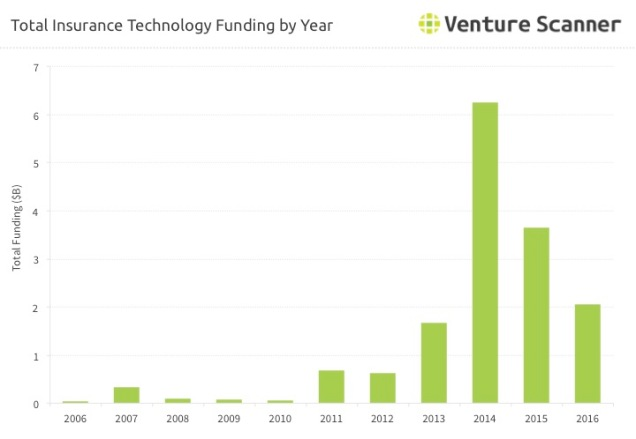insurance-technology-funding-over-time