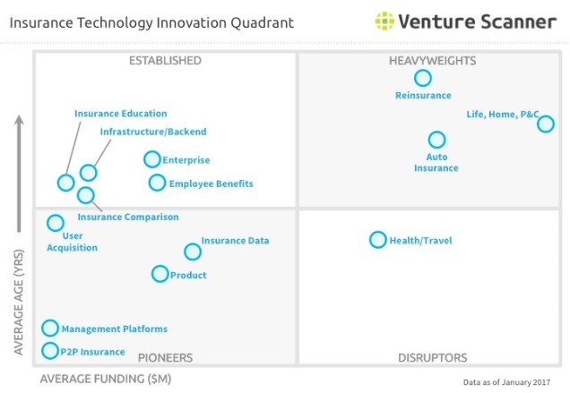 insurance-technology-innovation-quadrant