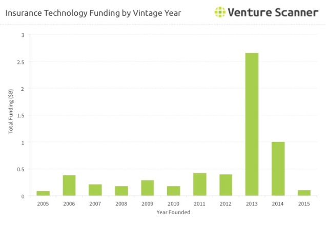 insurance-technology-vintage-funding