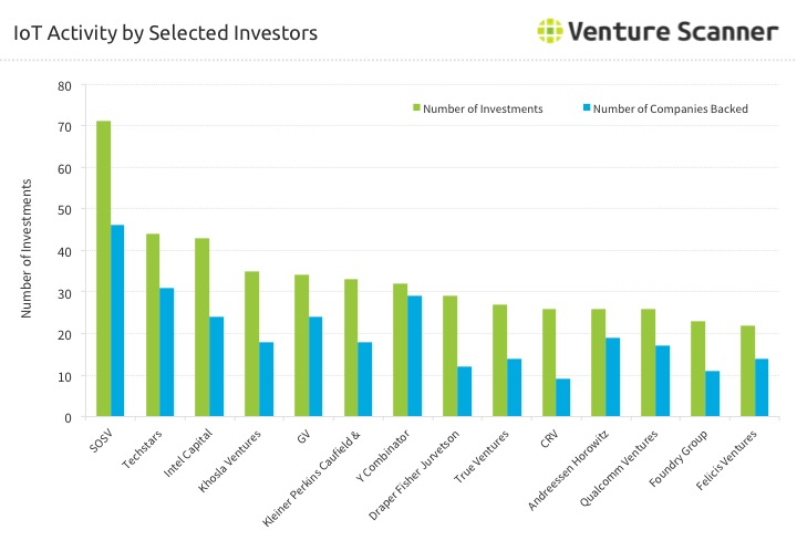 Internet of Things Activity by Selected Investors – Q4 2016