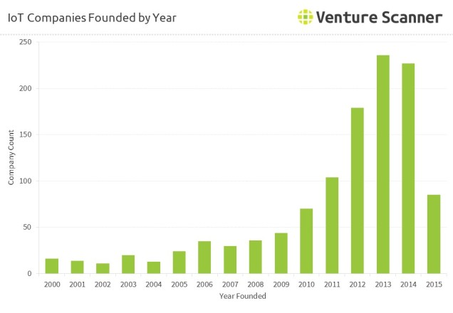 iot-companies-founded-by-year