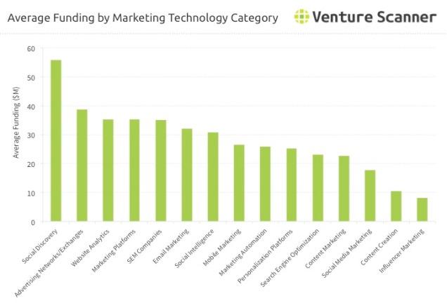 marketing-technology-average-funding