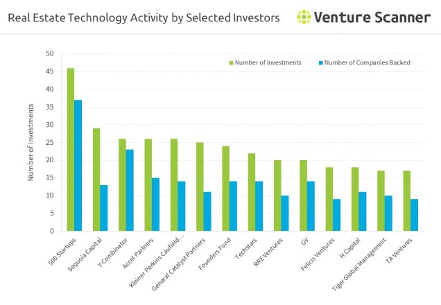 real-estate-technology-investor-activity