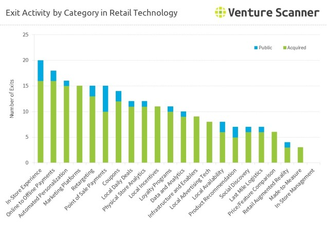 retail-tech-exits-by-category