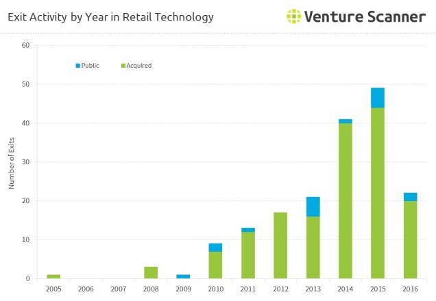 retail-tech-exits-by-year